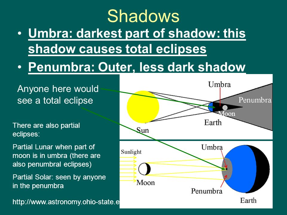 Shadows Umbra: darkest part of shadow: this shadow causes total eclipses. Penumbra: Outer, less dark shadow.