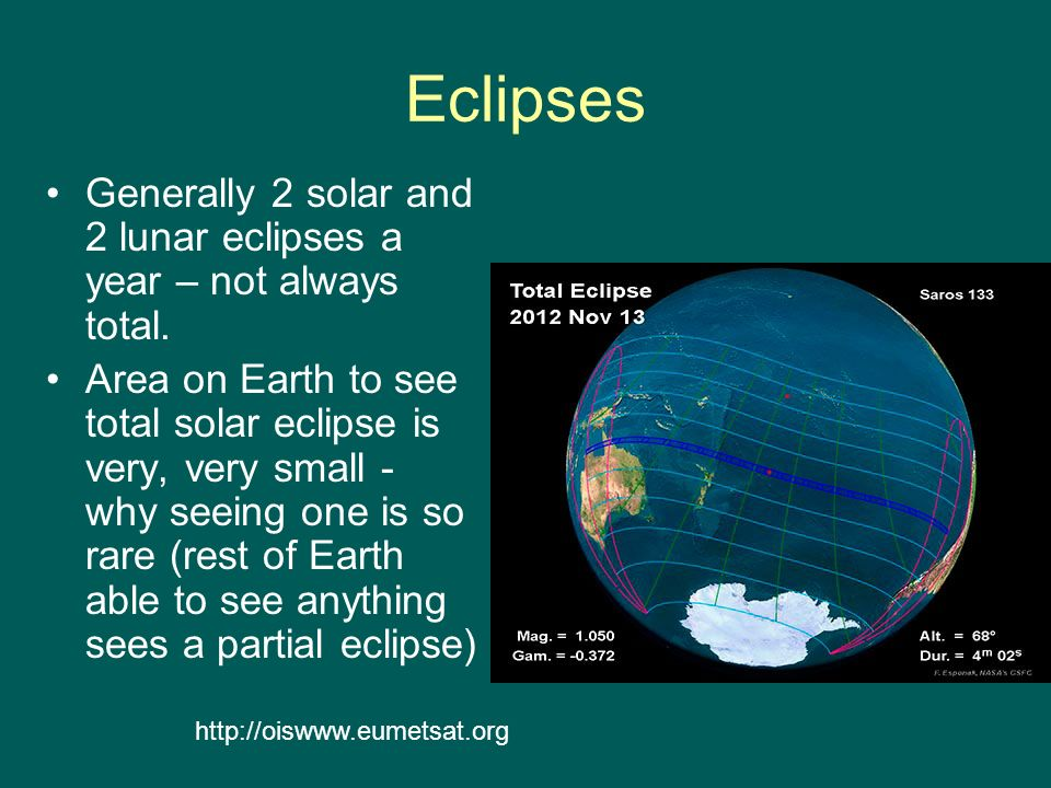 Eclipses Generally 2 solar and 2 lunar eclipses a year – not always total.