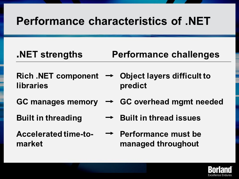 Performance characteristics of .NET