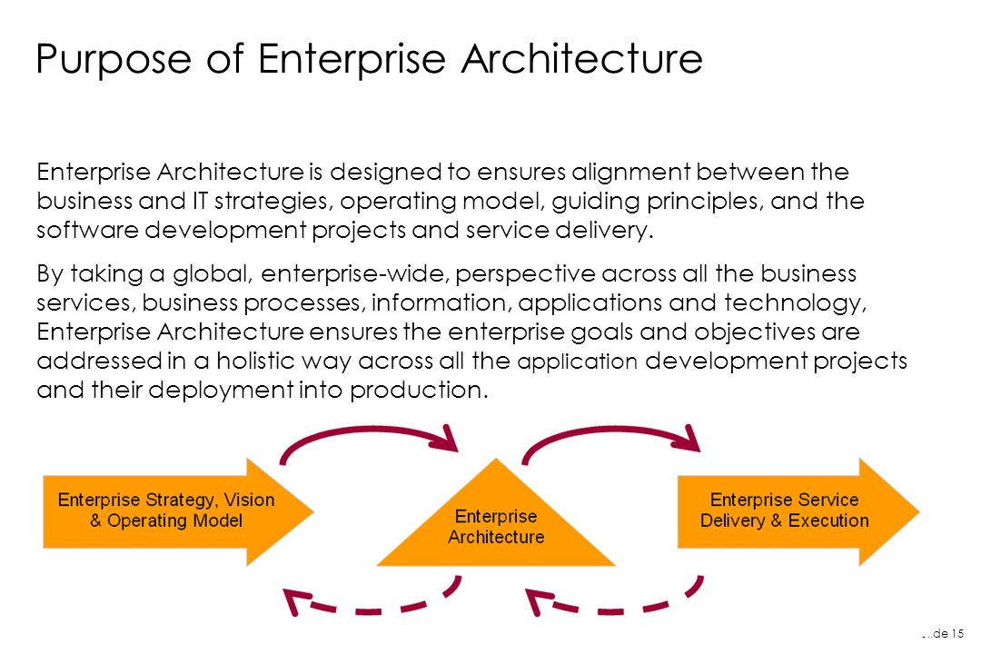 Purpose of Enterprise Architecture