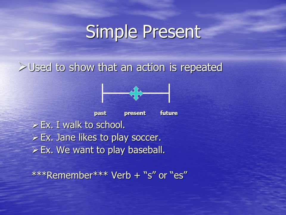 Simple Present Used to show that an action is repeated