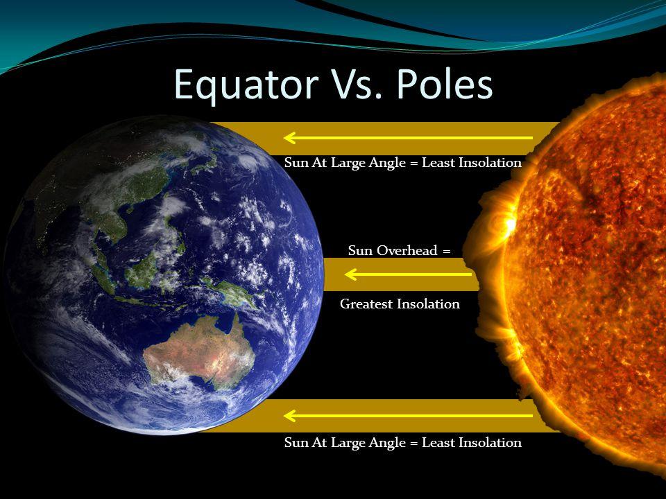 Equator Vs. Poles Sun At Large Angle = Least Insolation Sun Overhead =