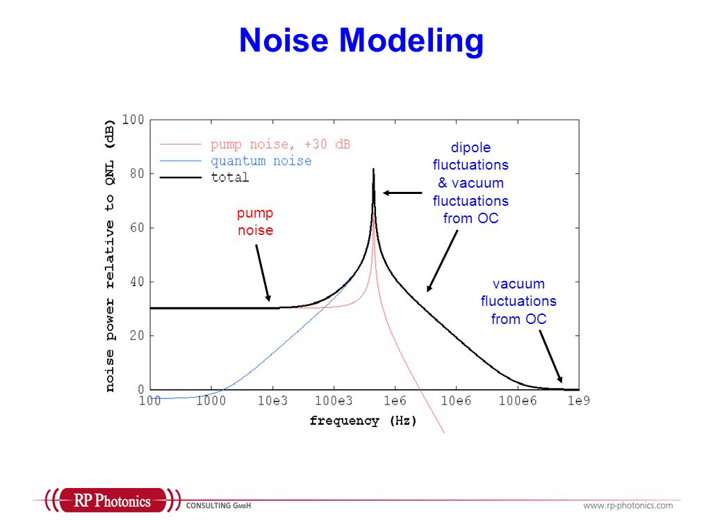 Noise Modeling dipole fluctuations & vacuum fluctuations from OC