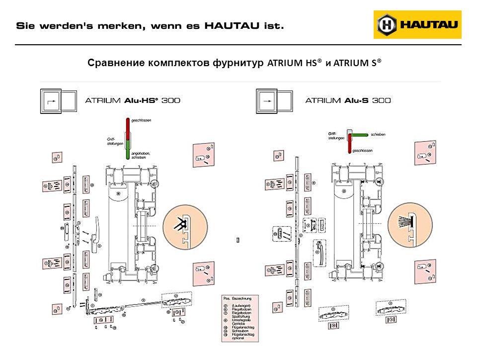 Сравнение комплектов фурнитур ATRIUM НS® и ATRIUM S®