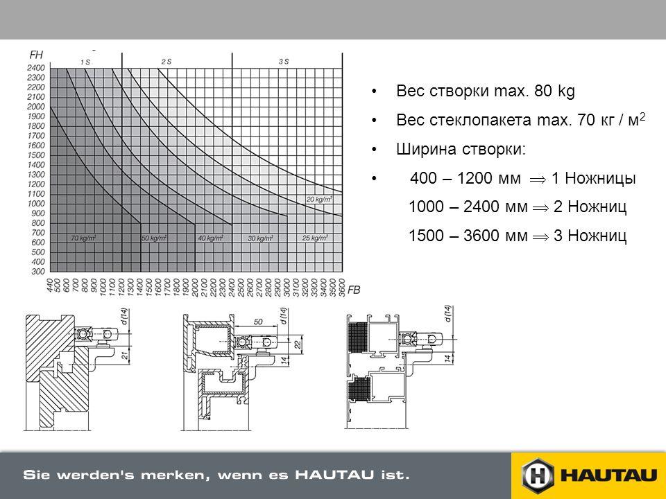 Вес створки max. 80 kg Вес стеклопакета max. 70 кг / м2. Ширина створки: 400 – 1200 мм  1 Ножницы.