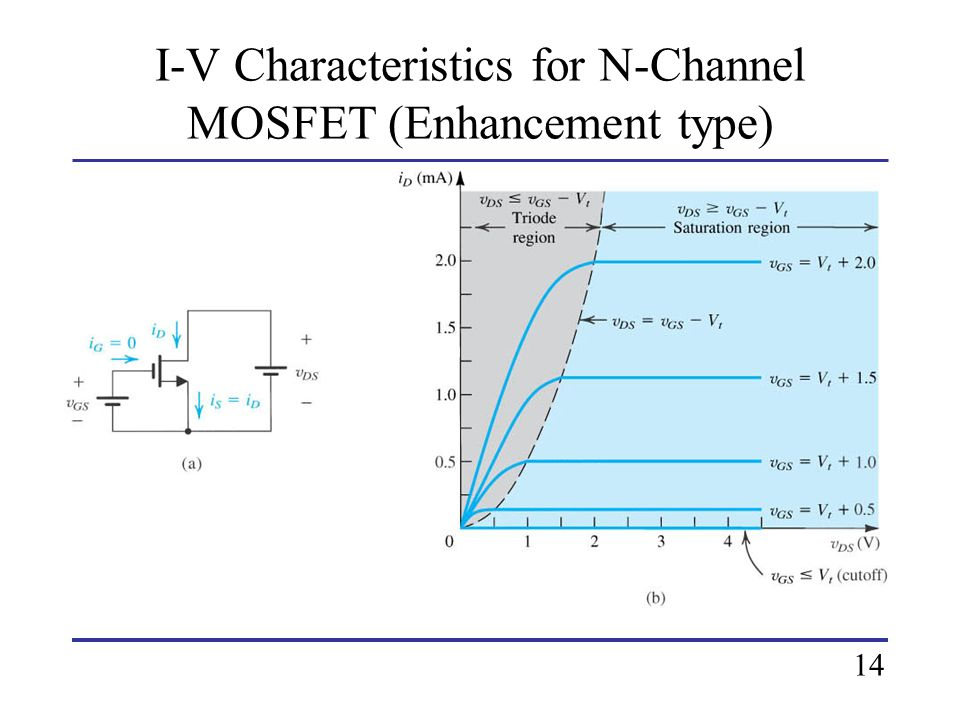 I-V Characteristics for N-Channel MOSFET (Enhancement type)