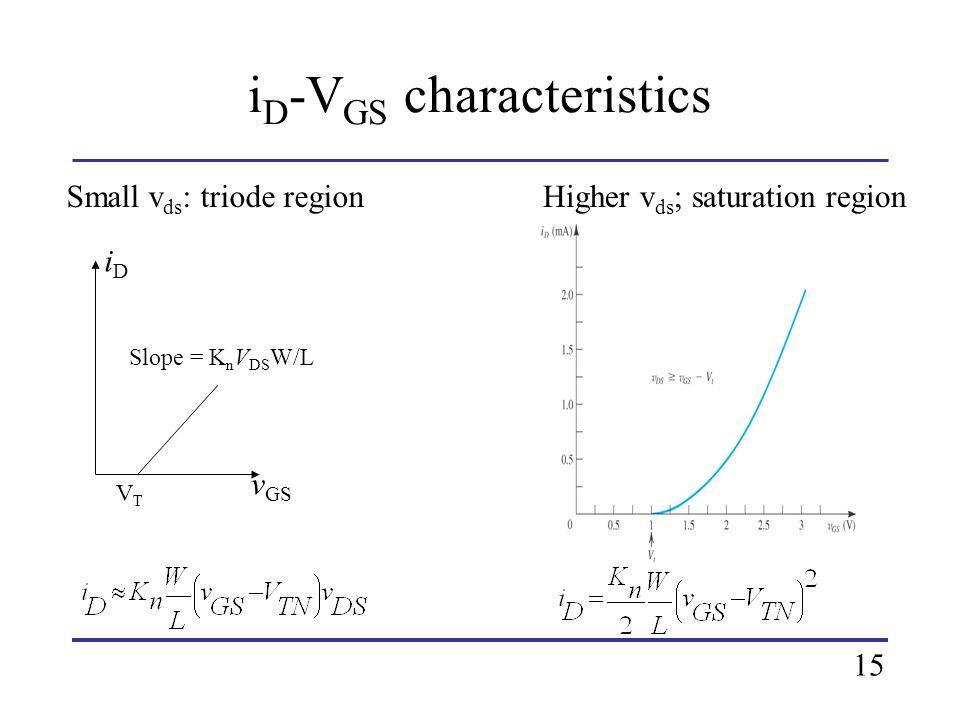 iD-VGS characteristics