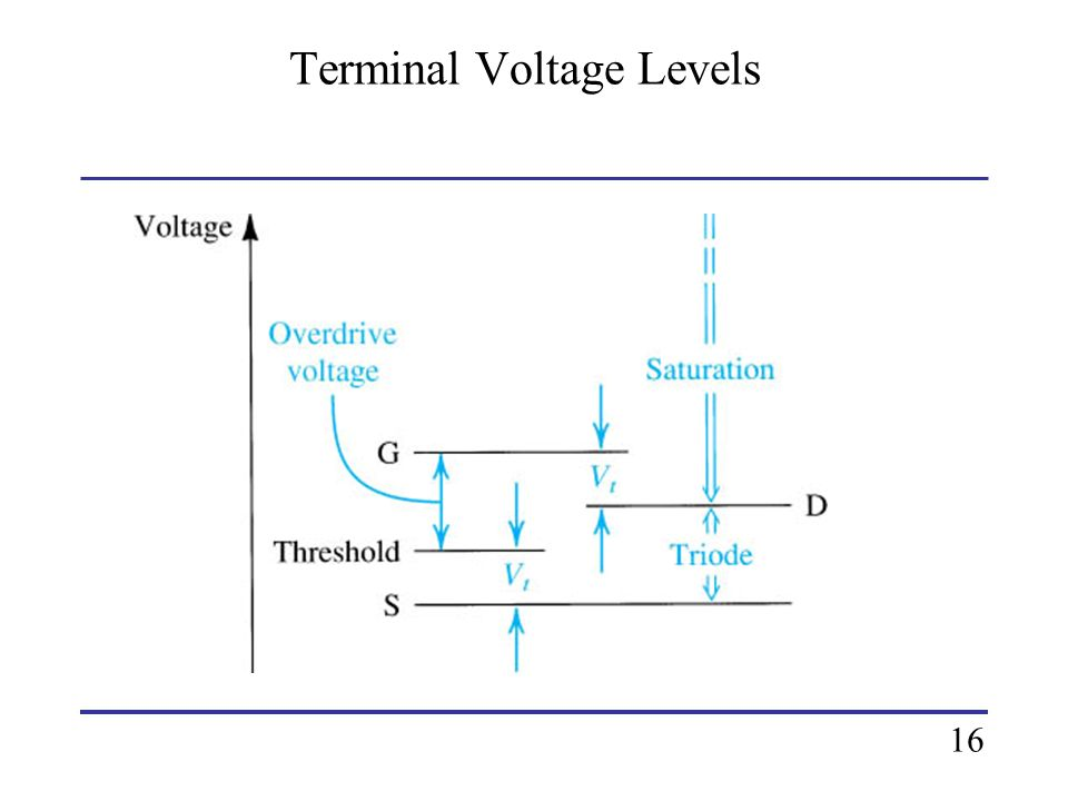 Terminal Voltage Levels