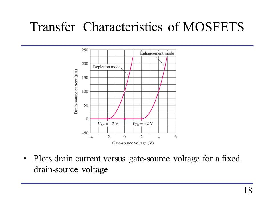Transfer Characteristics of MOSFETS