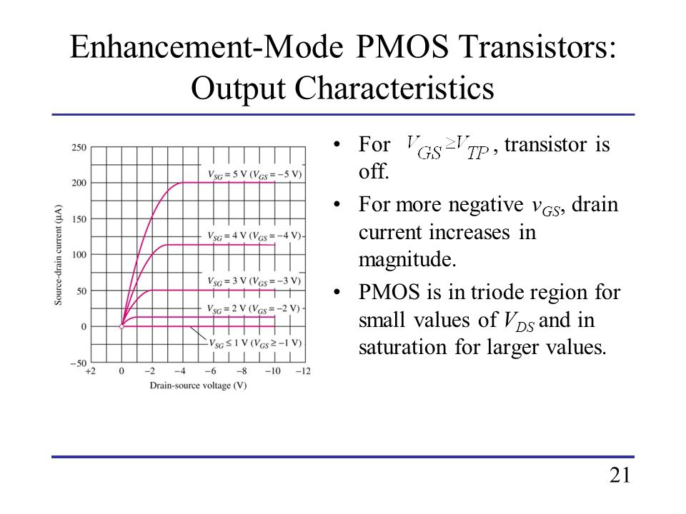 Enhancement-Mode PMOS Transistors: Output Characteristics