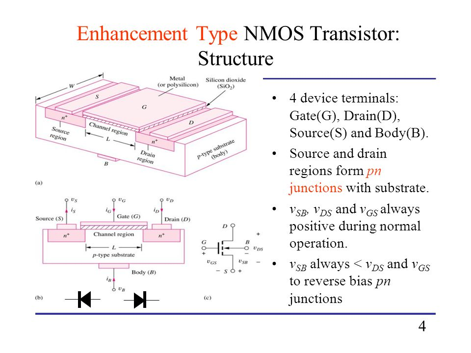 Enhancement Type NMOS Transistor: Structure