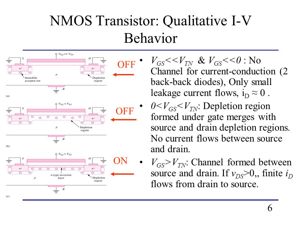 NMOS Transistor: Qualitative I-V Behavior