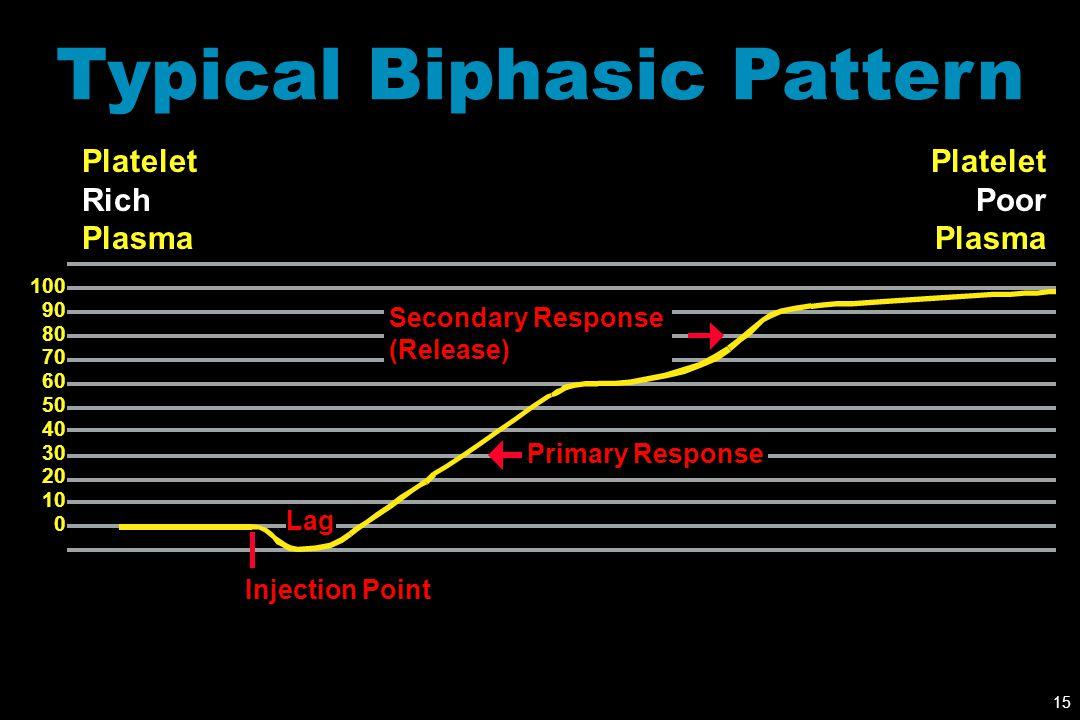 Typical Biphasic Pattern