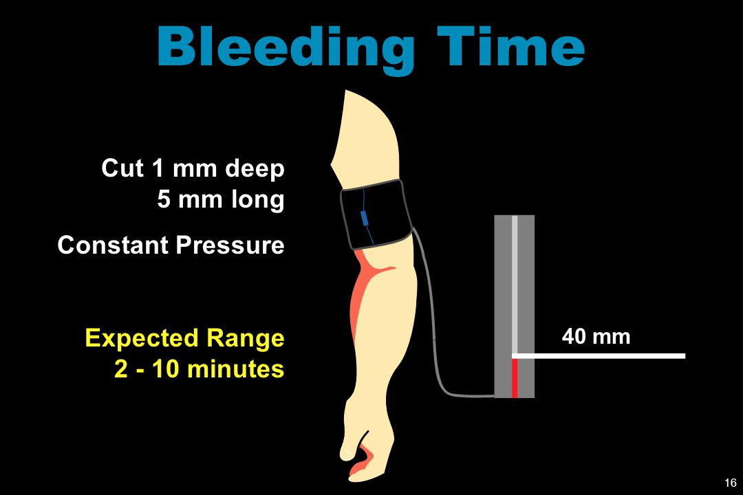 Bleeding Time Cut 1 mm deep 5 mm long Constant Pressure