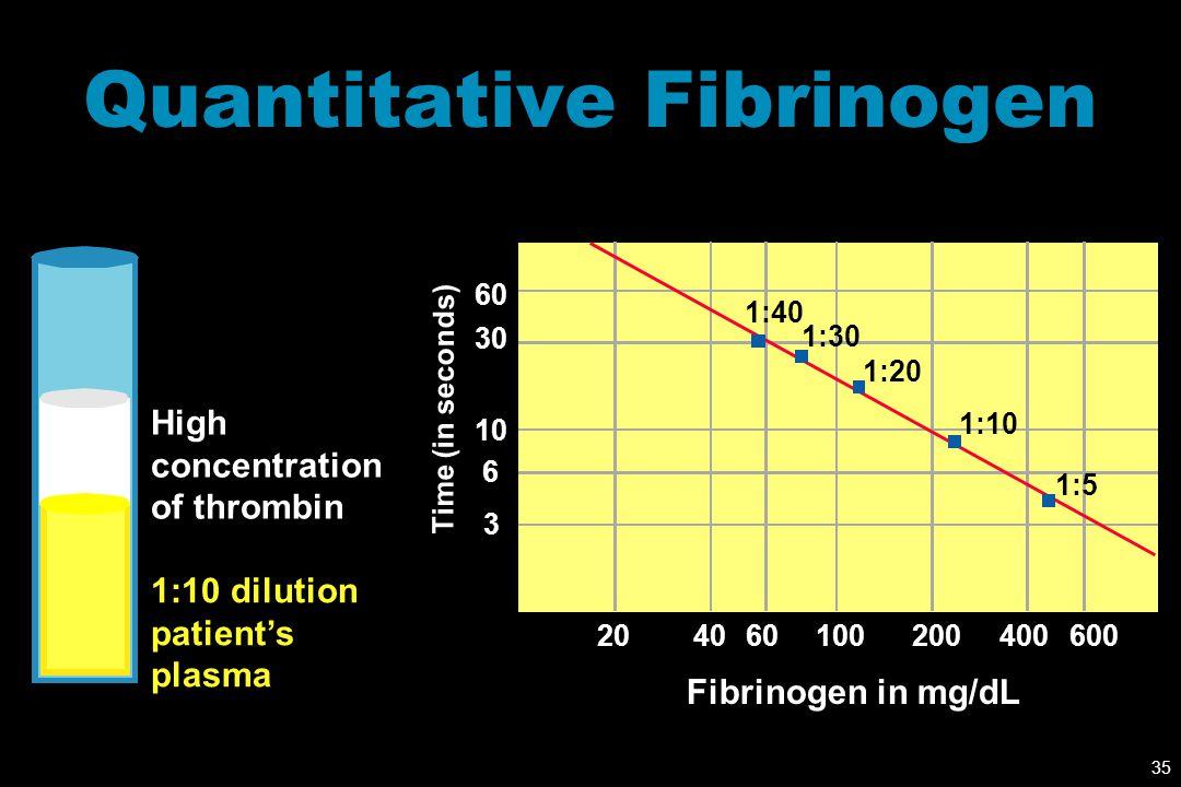 Quantitative Fibrinogen