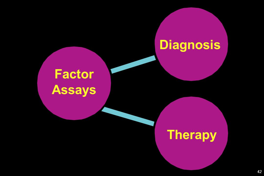 Factor Assays Diagnosis Therapy