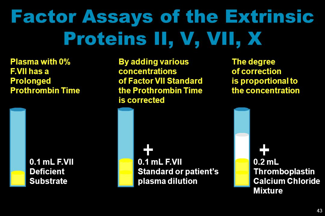Factor Assays of the Extrinsic Proteins II, V, VII, X
