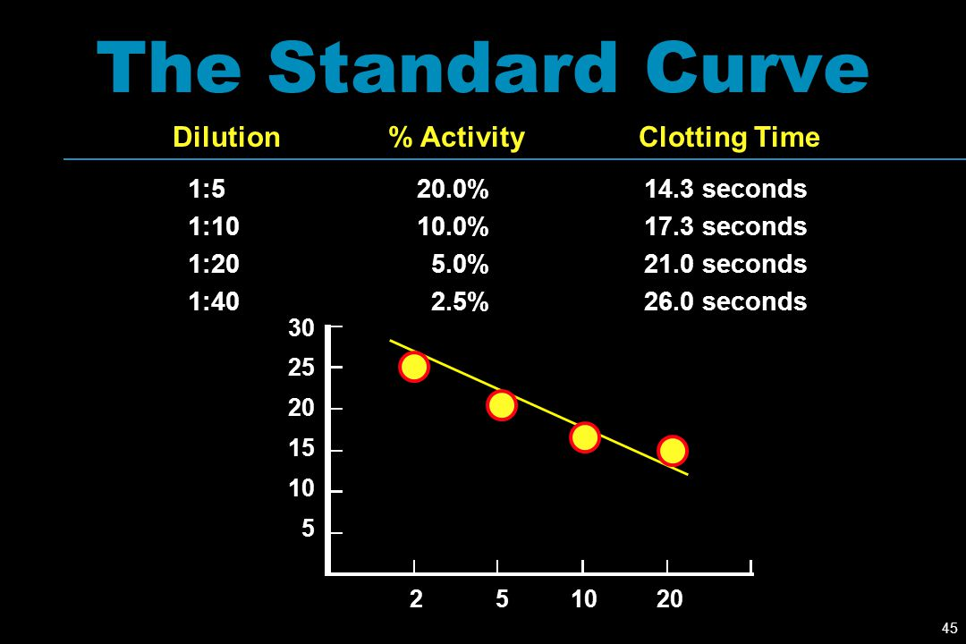 The Standard Curve Dilution % Activity Clotting Time