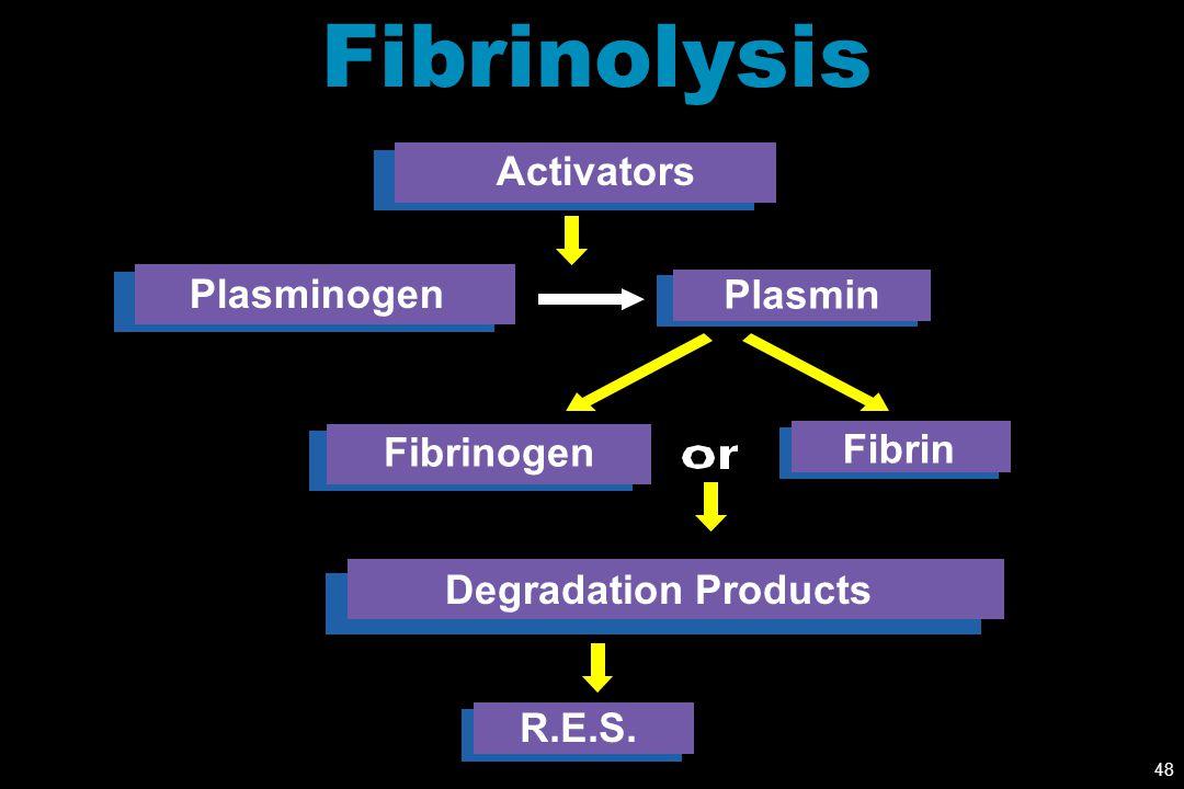 Fibrinolysis Activators Plasminogen Plasmin Fibrinogen Fibrin