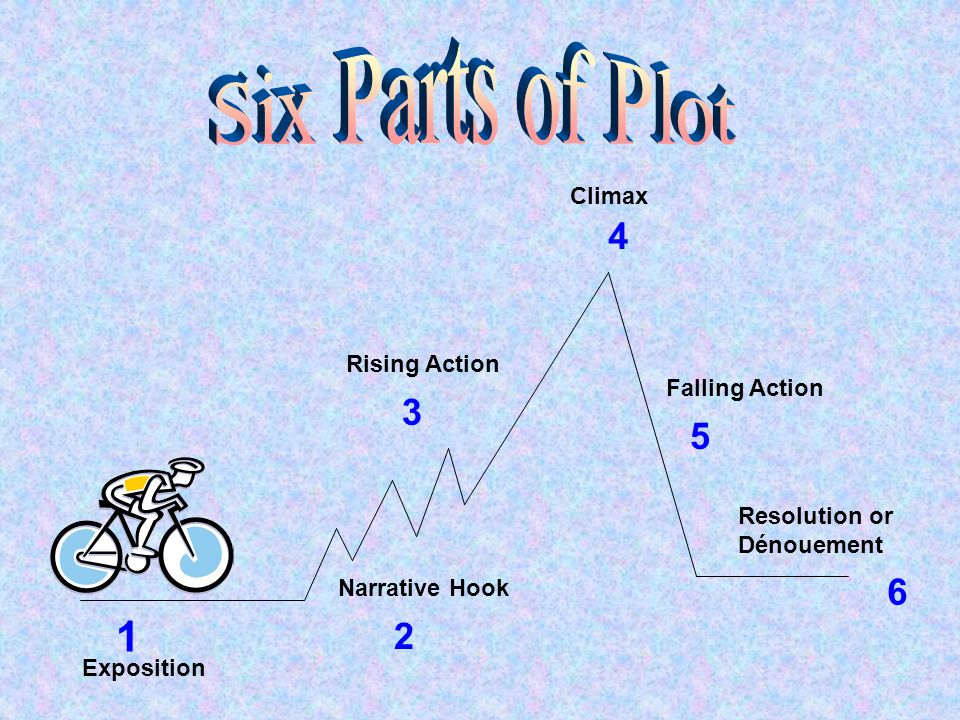 Six Parts of Plot 1 4 3 5 2 Climax Rising Action Falling Action