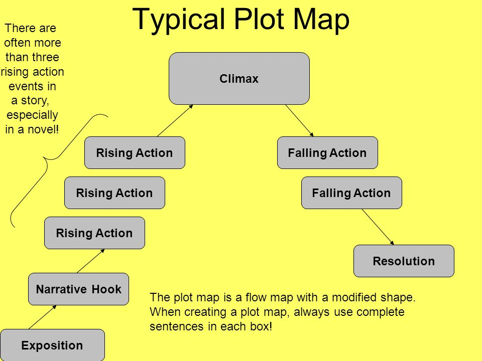 Typical Plot Map There are often more than three rising action