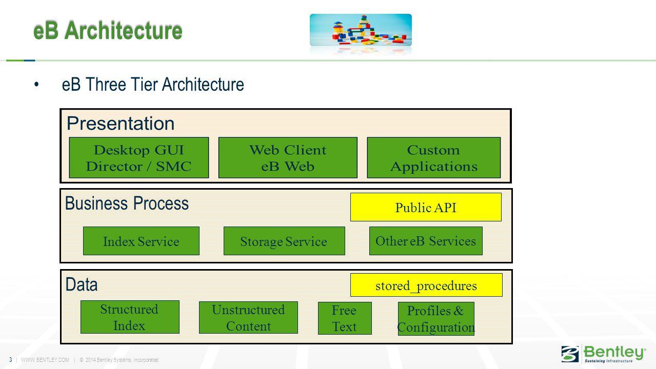 eB Architecture eB Three Tier Architecture Business Process Data