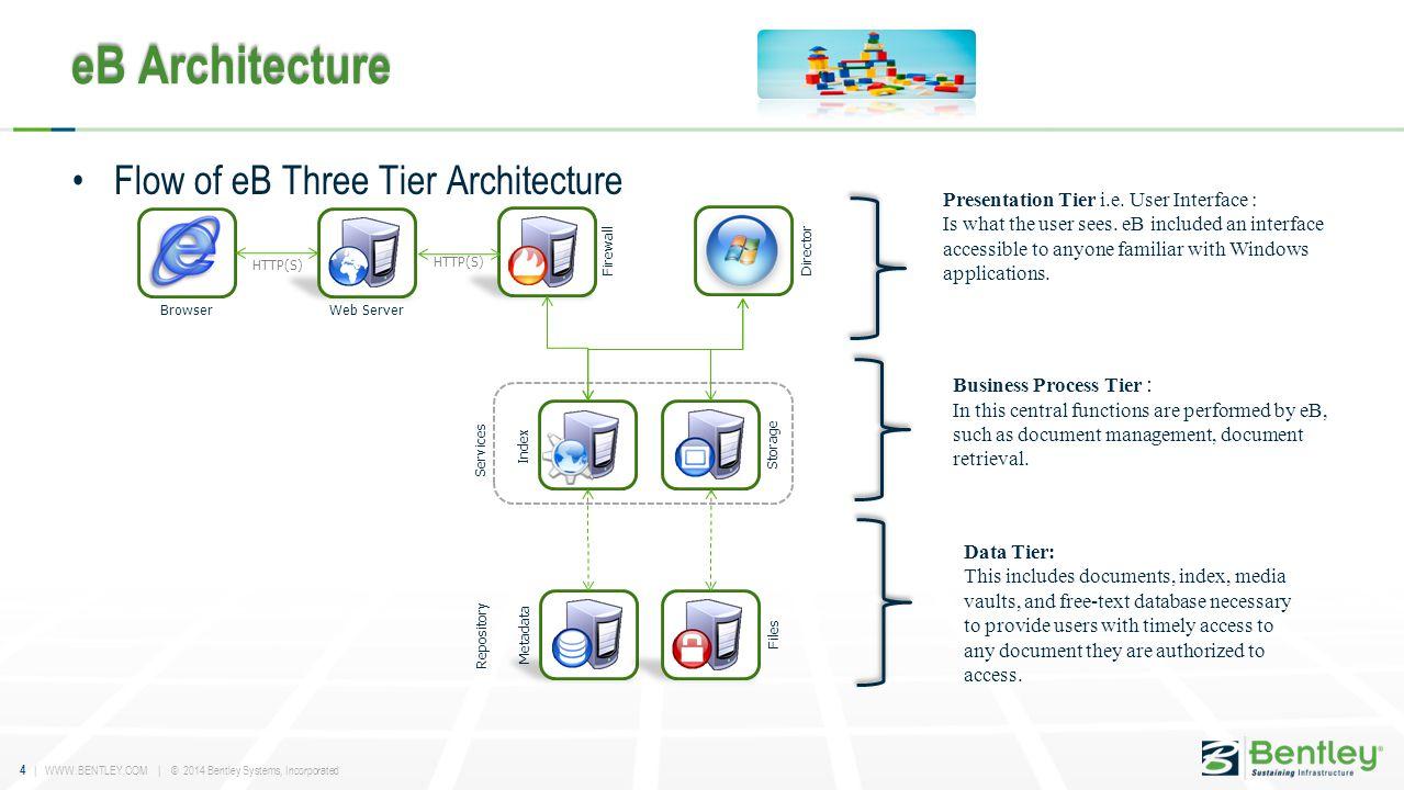 eB Architecture Flow of eB Three Tier Architecture