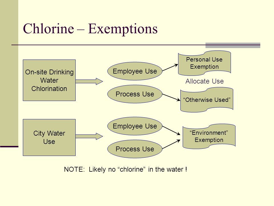 Chlorine – Exemptions On-site Drinking Employee Use Water Chlorination