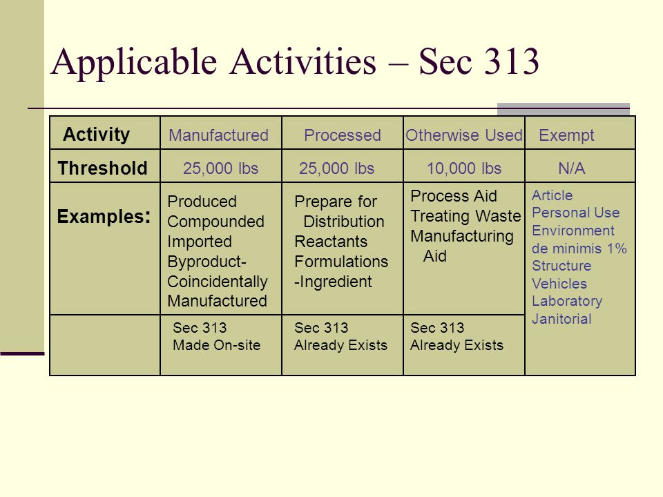 Applicable Activities – Sec 313