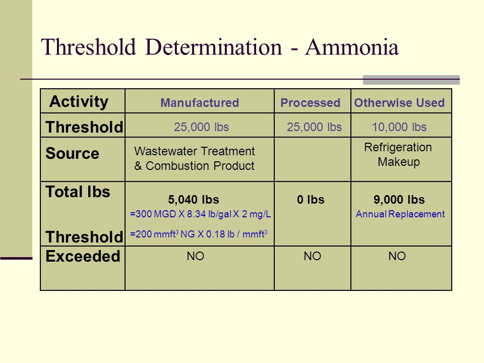 Threshold Determination - Ammonia