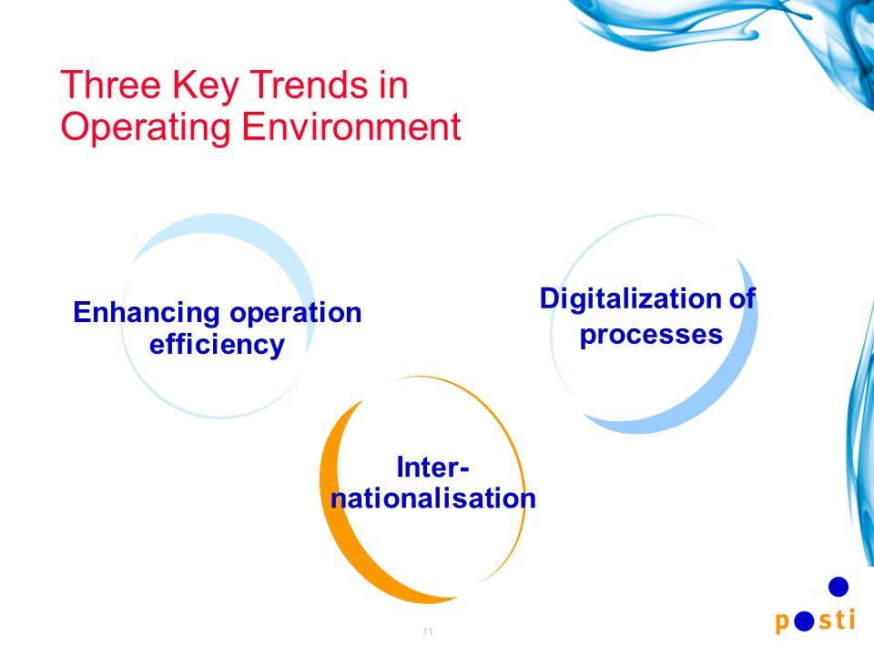 Digitalization of processes Inter-nationalisation