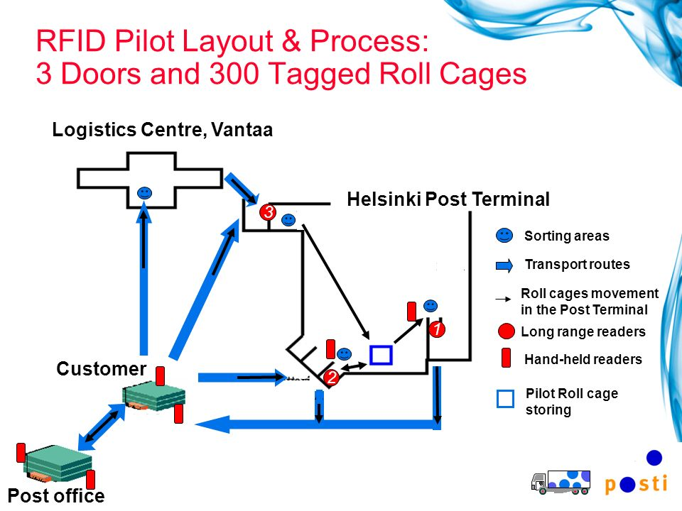 RFID Pilot Layout & Process: 3 Doors and 300 Tagged Roll Cages