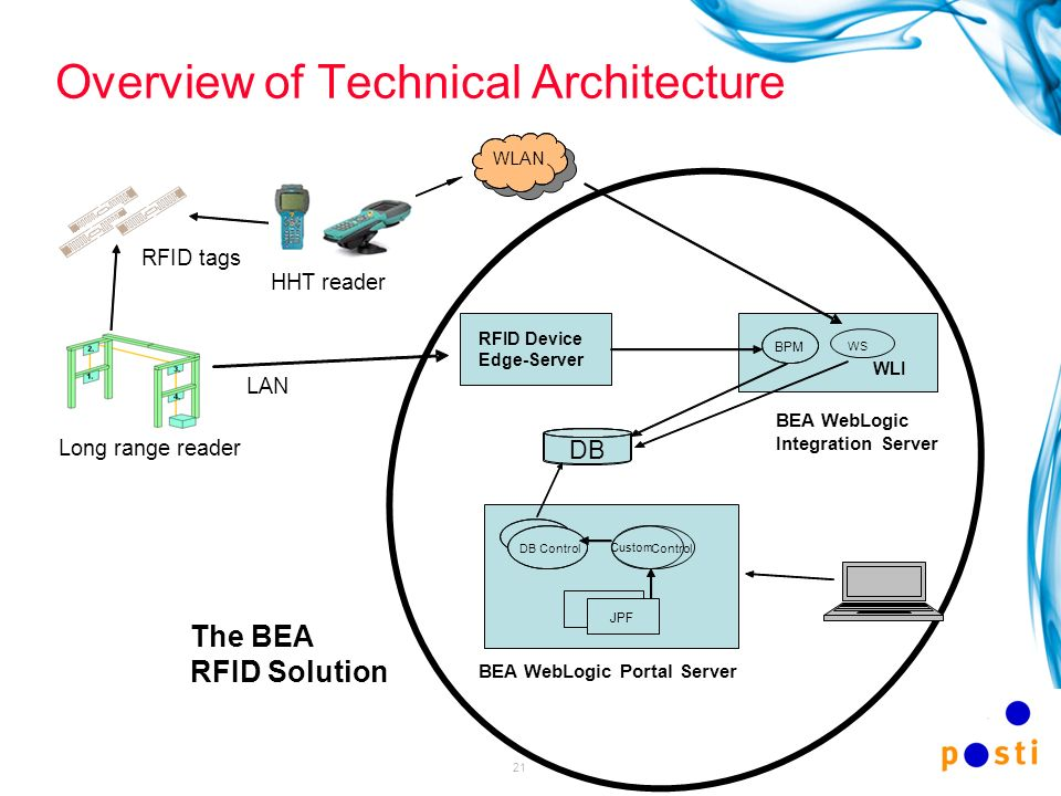 Overview of Technical Architecture