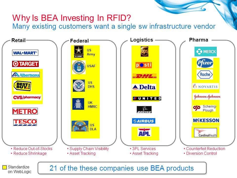 21 of the these companies use BEA products