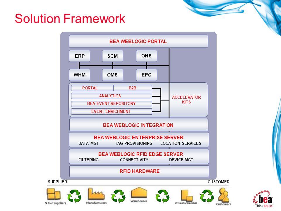 Solution Framework BEA WEBLOGIC PORTAL ERP SCM ONS WHM OMS EPC