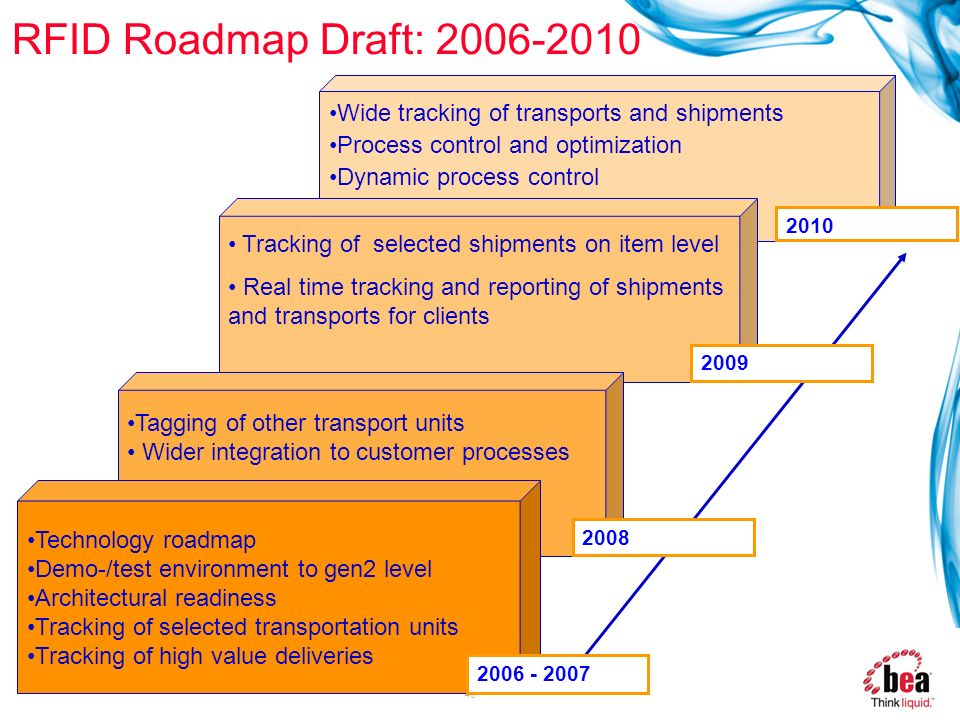 RFID Roadmap Draft: 2006-2010 Wide tracking of transports and shipments. Process control and optimization.