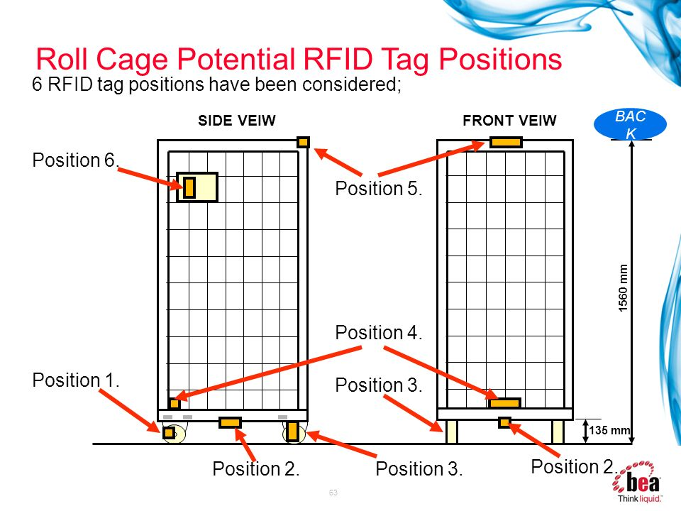 Roll Cage Potential RFID Tag Positions