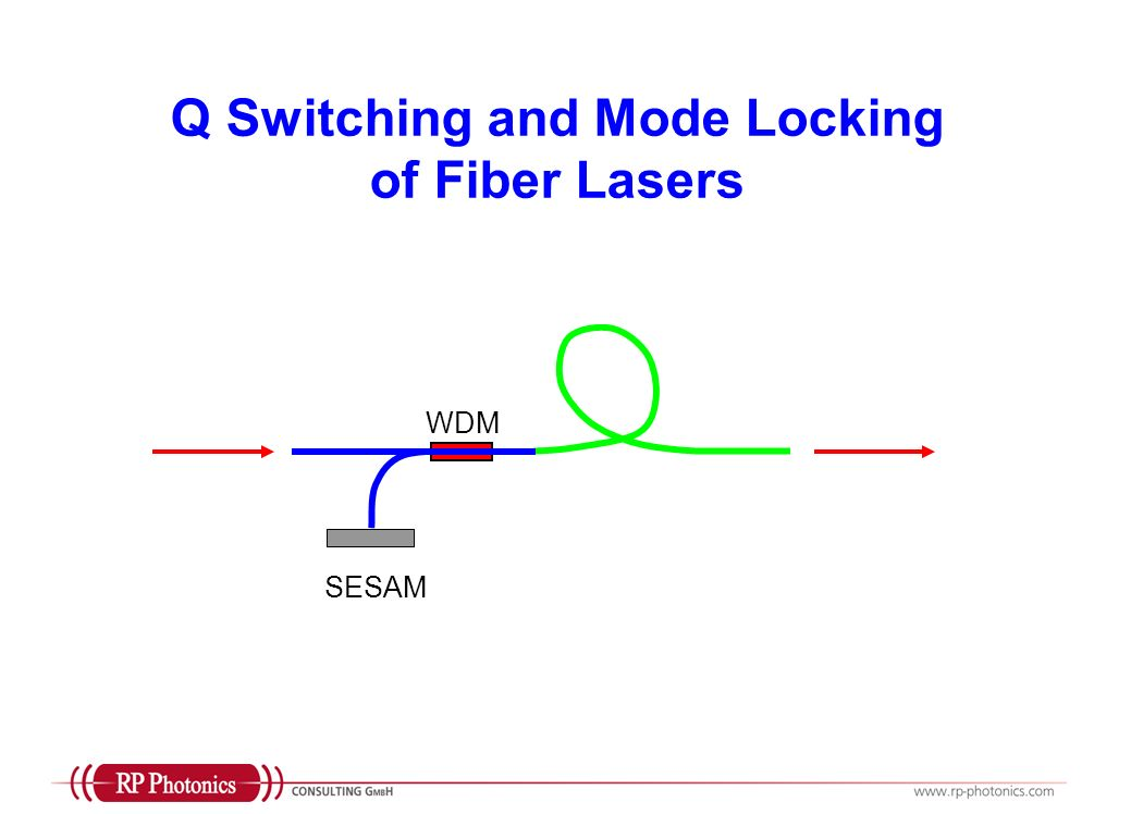 Q Switching and Mode Locking of Fiber Lasers