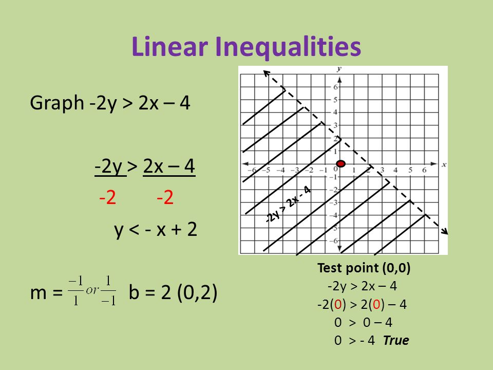 Linear Inequalities Graph -2y > 2x – 4 -2y > 2x – 4 -2 -2 y < - x + 2 m = b = 2 (0,2) -2y > 2x - 4.