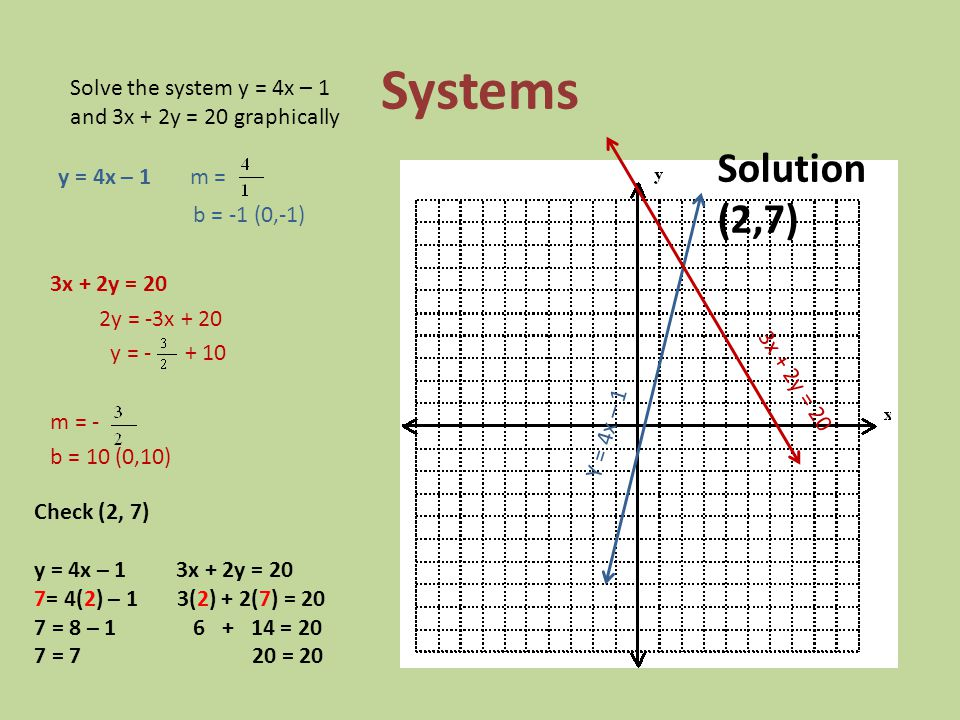 Systems Solution (2,7) y = 4x – 1 m =