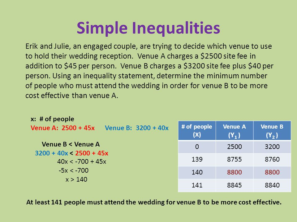 Simple Inequalities