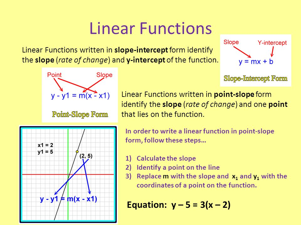 Linear Functions Equation: y – 5 = 3(x – 2)