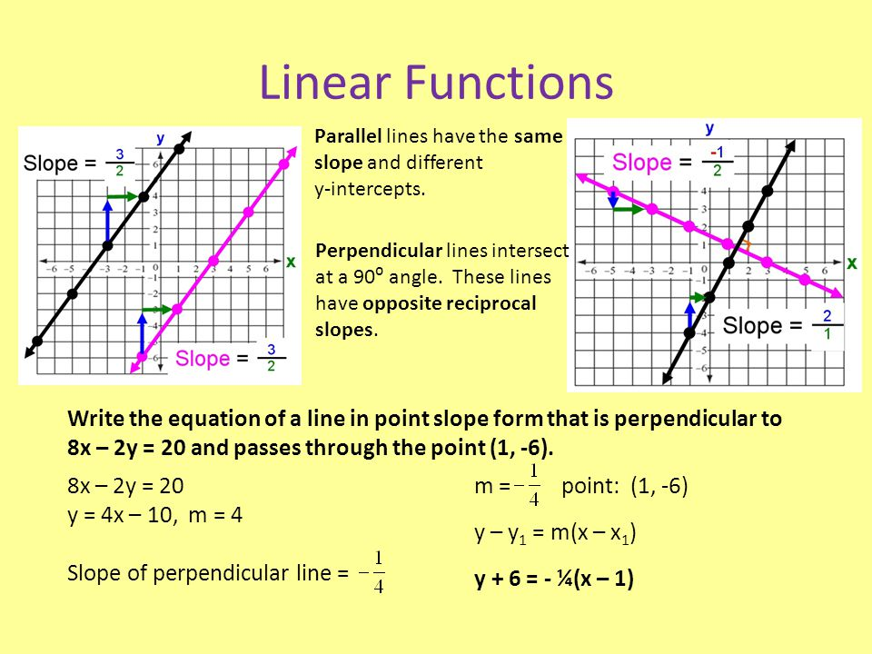 Linear Functions Parallel lines have the same slope and different. y-intercepts.
