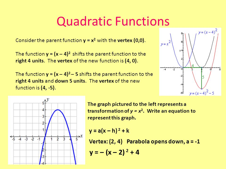 Quadratic Functions y = – (x – 2) 2 + 4 y = a(x – h) 2 + k