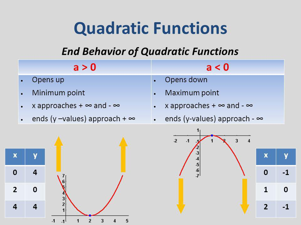Quadratic Functions End Behavior of Quadratic Functions a > 0