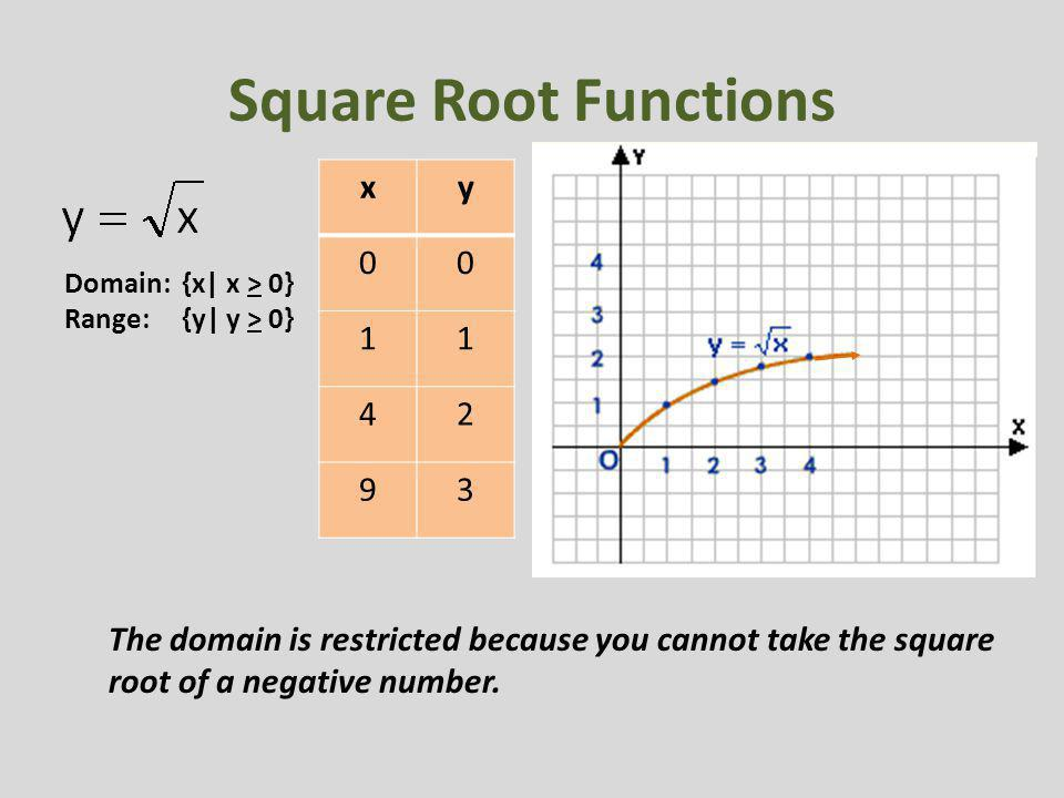 Square Root Function Examples Regents Review #3 Func...
