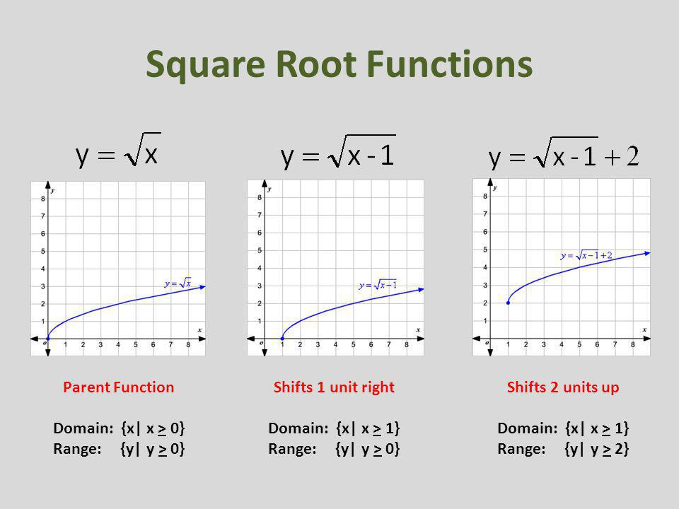 Square Root Functions Parent Function Domain: {x| x > 0}