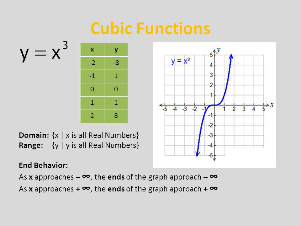 Cubic Functions Domain: {x | x is all Real Numbers}