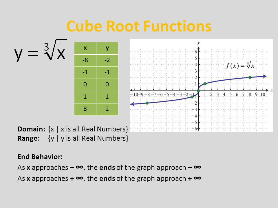 Cube Root Functions Domain: {x | x is all Real Numbers}