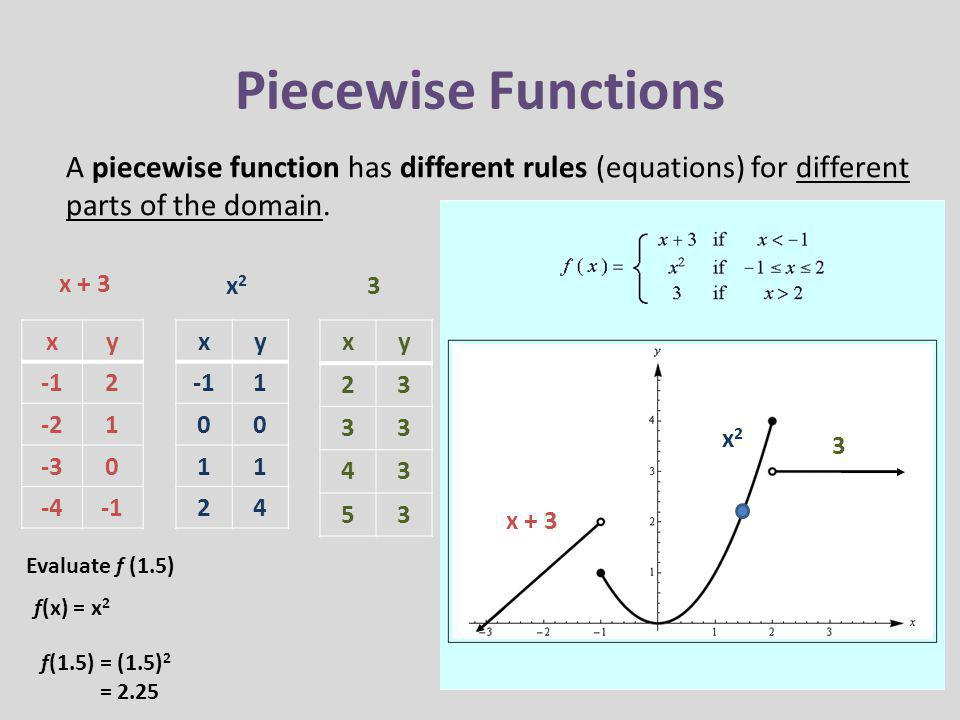 Piecewise Functions A piecewise function has different rules (equations) for different parts of the domain.
